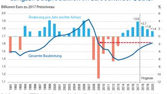 Deutschlands Neubau  geht die Luft aus
