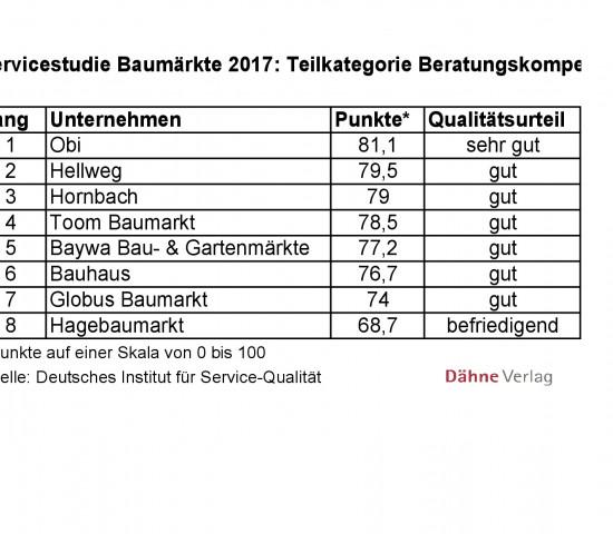 Servicestudie Baumärkte 2017 des Deutschen Instituts für Service-Qualität: Beratungskompetenz.