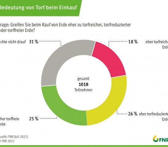 Umfrage 2021: Bedeutung von Torf beim Einkauf.