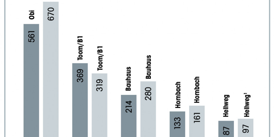 Zehn-Jahres-Vergleich der Standorte-Entwicklung der Top-5 Baumärkte in Deutschland