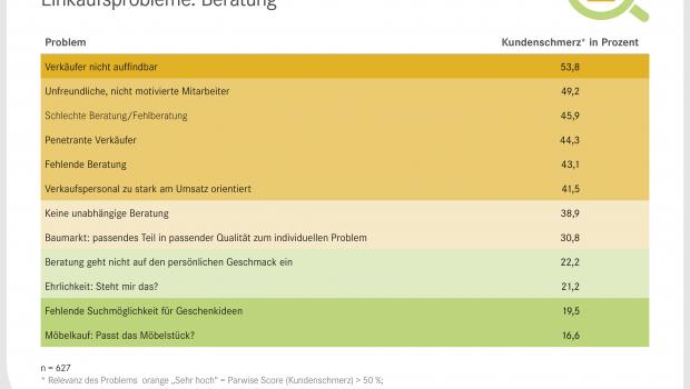 """Einkauf schafft auch Leid: Das EHI hat eine Liste der schlimmsten """"Kundenschmerzen"""" erstellt."""