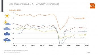 Corona beeinflusst weiterhin Käuferverhalten in Europa