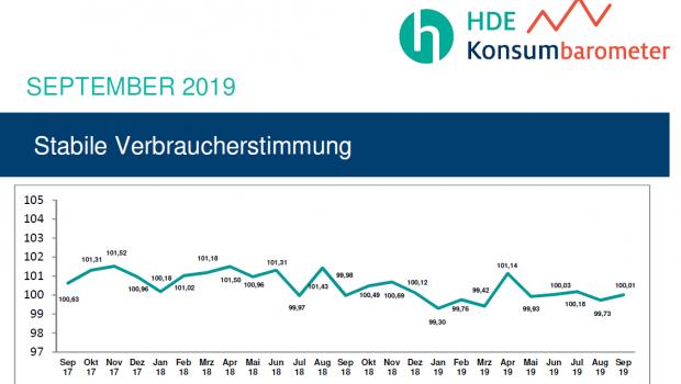 Die Verbraucherstimmung in Deutschland bleibt laut HDE weiterhin stabil.