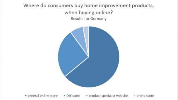 Wenn deutsche Konsumenten im Internet DIY-Produkte einkaufen, dann tun sie das zu 64 Prozent bei Online-Generalisten wie Amazon.