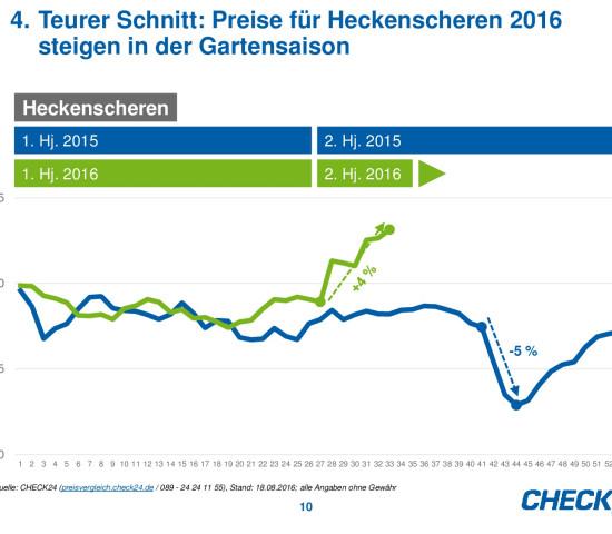 Die Preisentwicklung von Heckenscheren auf Check24.