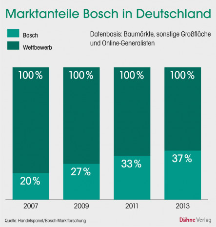 Bosch, Marktanteile