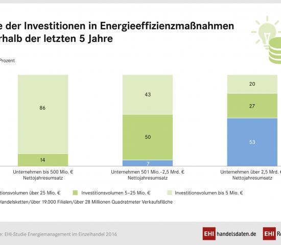 Die Investitionen des Handels in die Energieeffizienz seiner Gebäude sind gestiegen.