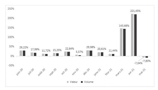 Monatliche Veränderungsraten (Umsatz und Menge) im französischen Baumarkthandel.