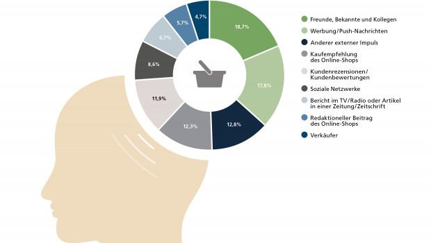 ECC zeigt die Anteile kaufauslösender externer Kaufimpulse.