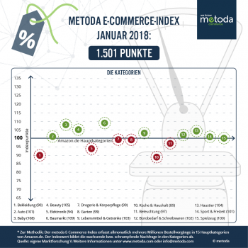 Im Januar lag die Nachfrage im E-Commerce kaum über dem Vorjahresniveau, berichtet Metoda.