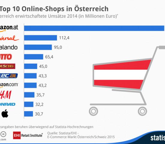 In Österreich steht der EHI-Studie zufolge ebenfalls Amazon an der Spitze der Online-Händler.