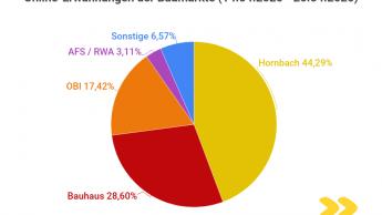 Hornbach am meisten online erwähnt, aber Obi am meisten vermisst