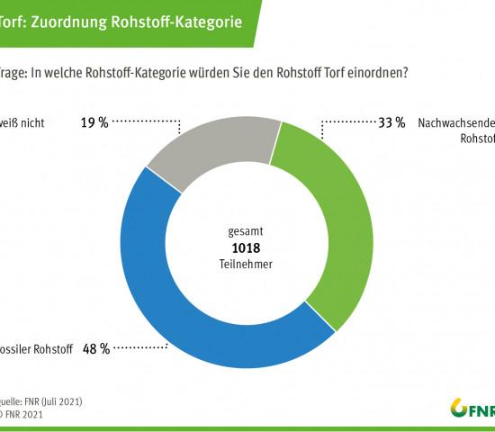 Umfrage 2021: Rohstoffkategorie von Torf.