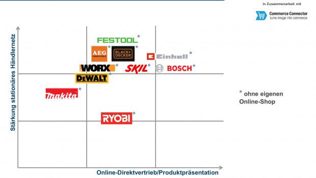 Die zehn vom ECC untersuchten Herstellermarken und ihre Positionierung in der Frage des Online-Direktvertriebs.