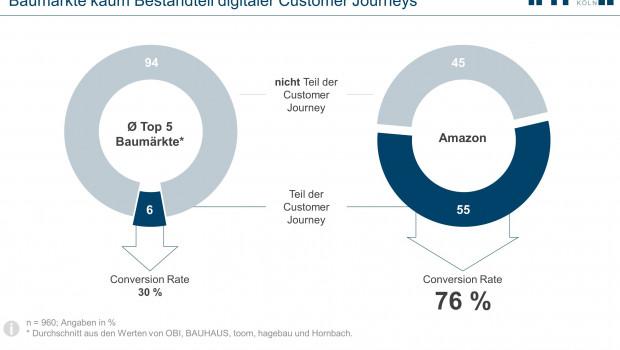 Laut IFH Köln und HSH Nordbank landen 55 Prozent der Online-DIY-Einkäufer während ihrer Customer irgendwann bei Amazon, während nur 6 Prozent auf einer Website der Top 5-Baumarktbetreiber. [Quelle: IFH Köln: Customer-Journey-Benchmarking, Köln, 2018]