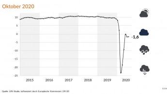 Positive Einkommensaussichten stabilisieren Konsumklima