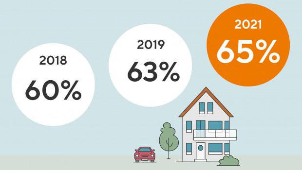 Traumimmobilie Nummer eins ist das freistehende Einfamilienhaus.