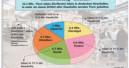 Heimtiermarkt 2001: Leichtes Plus trotz ungünstiger Rahmenbedingungen
