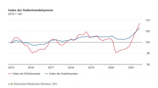Entwicklung Außenhandelspreise seit 2015