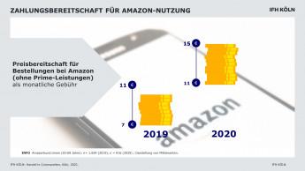 Preisbereitschaft beim Onlineshopping auf Amazon gestiegen