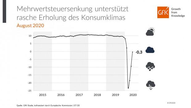 Für das Konsumklima zeichnet sich gegenwärtig eine V-förmige Entwicklung ab: Auf einen scharfen Einbruch der Konsumstimmung folgt unmittelbar eine rasche Erholung, so die GfK.