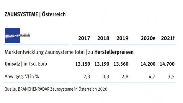 Laut aktuellem Branchenradar Zaunsysteme in Österreich 2020 wuchsen die Herstellererlöse um 2,8 Prozent gegenüber dem Vorjahr.