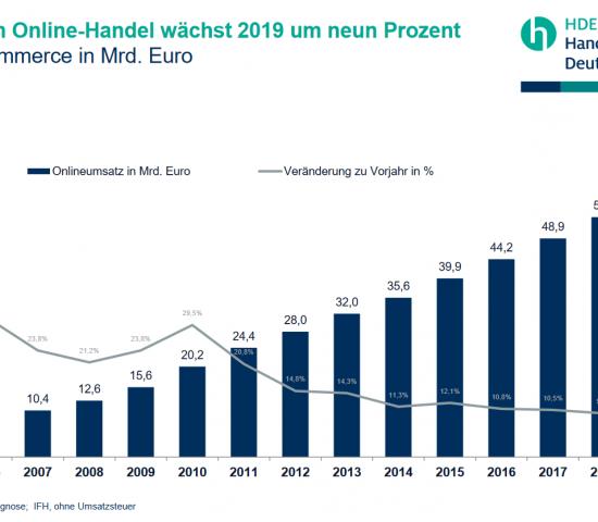 Der Online-Handel wächst 2019 der HDE-Prognose zufolge um rund 9 Prozent.