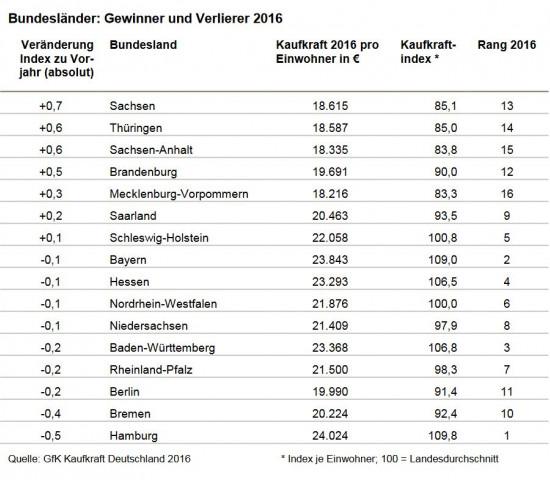 Die Kaufkraftstudie für Deutschland hatte die GfK bereits im Dezember veröffentlicht.