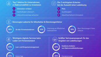 Umstellung auf E-Mobilität für Unternehmen große Herausforderung