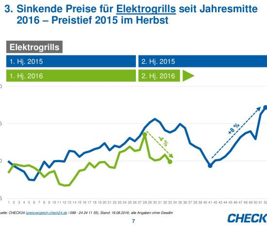 Die Preisentwicklung von Elektrogrills auf Check24.