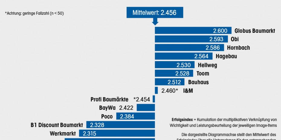 Baumarktstudie 2020, Imagebeurteilung, Konzept & Markt, Dähne Verlag