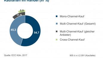 Kunden nutzen echte Multi- und Cross-Channel-Möglichkeiten kaum