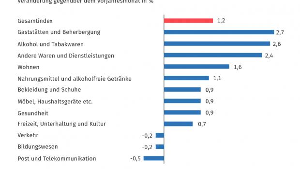 Destatis ermittelt die Preisindizes der einzelnen Gütergruppen.