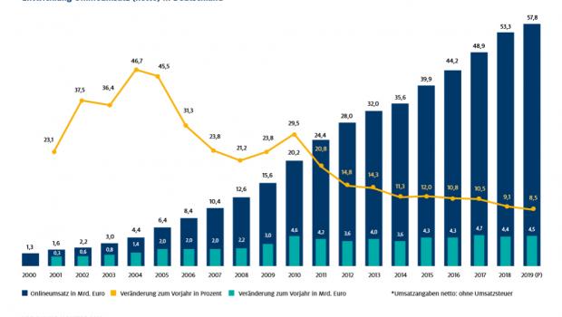 Der Umsatz im Online-Handel 2018 um 9,1 Prozent, was der niedrigsten Wachstumsrate der letzten 18 Jahre entspricht. [Grafik: HDE, Online-Monitor 2019]