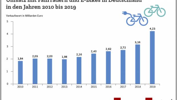 Der Umsatz mit Fahrrädern und E-Bikes in Deutschland ist im Jahr 2019 auf 4,23 Mrd. Euro gestiegen.