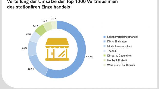Laut der neuen EHI-Studie erreichte der Bereich DIY & Einrichten 2018 einen Anteil von 14,3 Prozent am Umsatz unter den Top 1.000 Vertriebslinien in Deutschland. [Quelle: EHI Retail Institut]