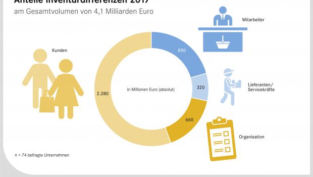 """EHI-Studie """"Inventurdifferenzen 2018"""": Anteile Verursacher."""