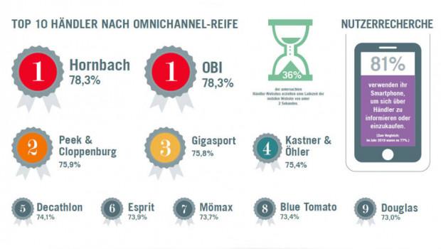 """Die beiden Baumarktketten Hornbach und Obi teilen sich in Österreich beim aktuellen """"Omnichannel Readiness Index"""" den ersten Platz."""