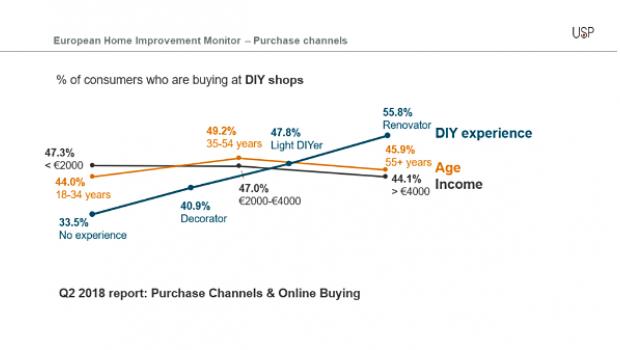 Erfahrungslevel und Alter wichtig, Einkommen nicht ganz so wichtig: USP Marketing Consultancy hat sich mit dem Einfluss auf die Wahl der Einkaufsstätte beschäftigt.