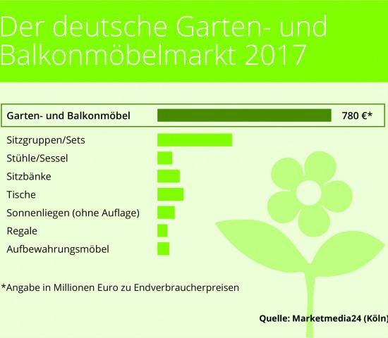 In Deutschland gab man 2017 für Gartenmöbel laut Marketmedia 24 780 Mio. Euro aus.