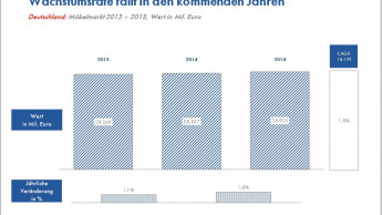 Wohnbau hilft dem deutschen Möbelmarkt auf die Beine