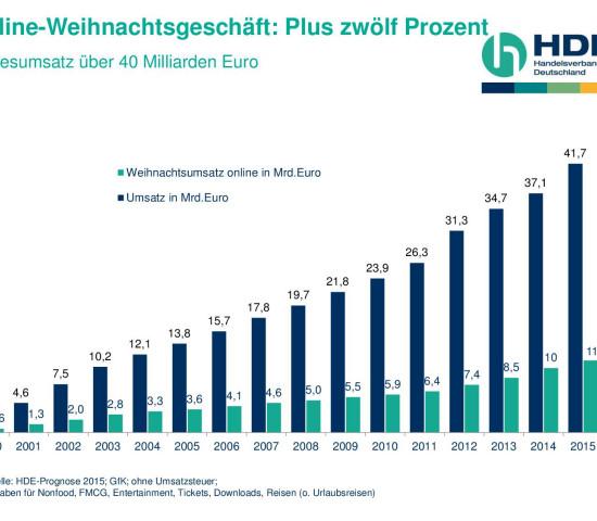 Der Online-Handel macht einen Umsatz von rund 11,2 Mrd. € in den beiden letzten Monaten des Jahres.