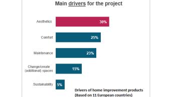 Grund für Home-Improvement-Projekte: schöner und komfortabler