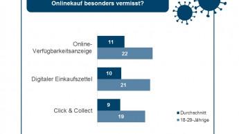 Online-Kunden vermissen Beratungsleistung des stationären Handels
