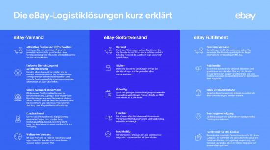 eBay-Logistiklösungen