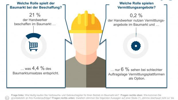 Die deutschen Handwerker lieben laut IFH-Studie die Baumärkte nicht.