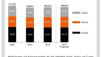 Markt für GPK/Haushaltswaren legt in allen Segmenten zu