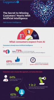 Verbraucher akzeptieren künstliche Intelligenz (KI) im Service-Bereich, so das Ergebnis einer aktuellen Verbraucher- und Expertenbefragung von Capgemini.