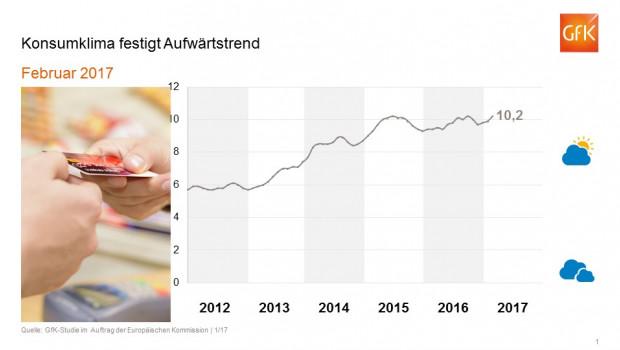 Der steigende Konjunkturoptimismus setzt sich nach Ergebnissen der GfK-Konsumklimastudie für Deutschland auch im neuen Jahr fort.