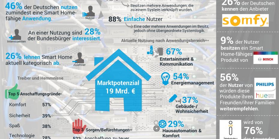 Smart Home Monitor 2019, Splendid Research
